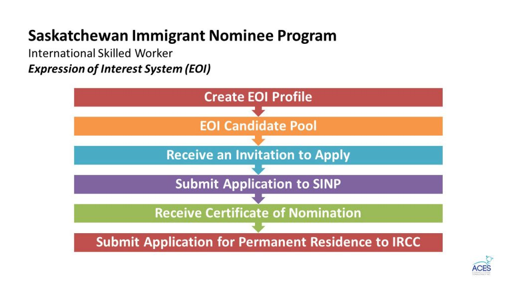 SINP_EOI_Steps_to_immigrant_visa